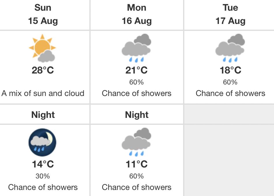 Temperatures Edmonton weekend