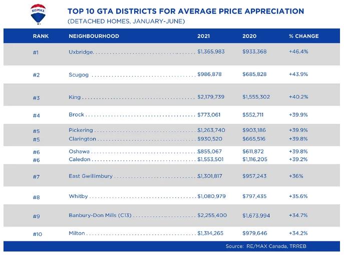 gta house prices