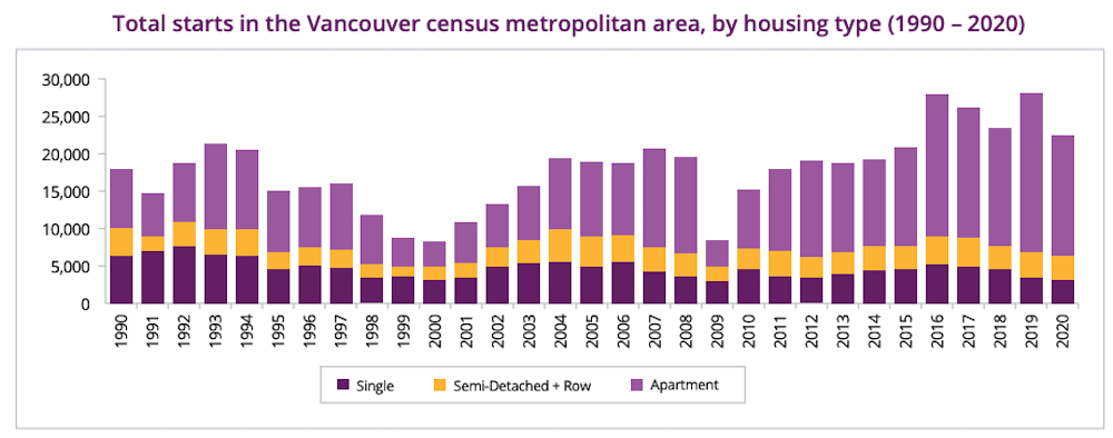 metro vancouver housing statistics