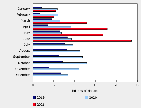 canadian mortgage debt