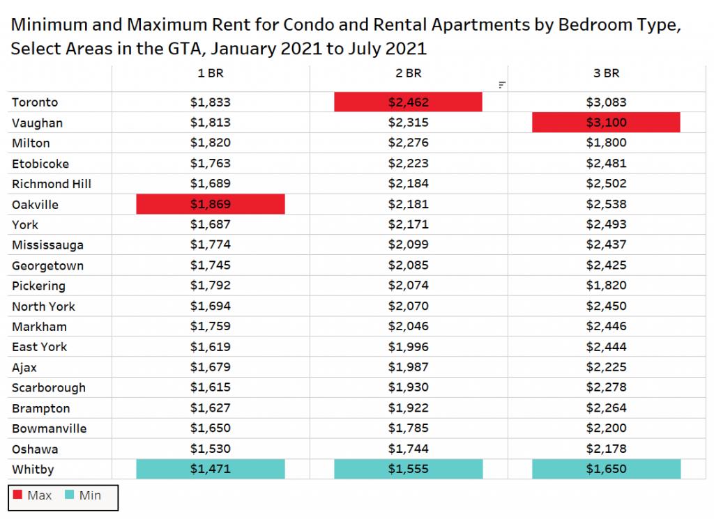 متوسط سعر الإيجار في تورونتو