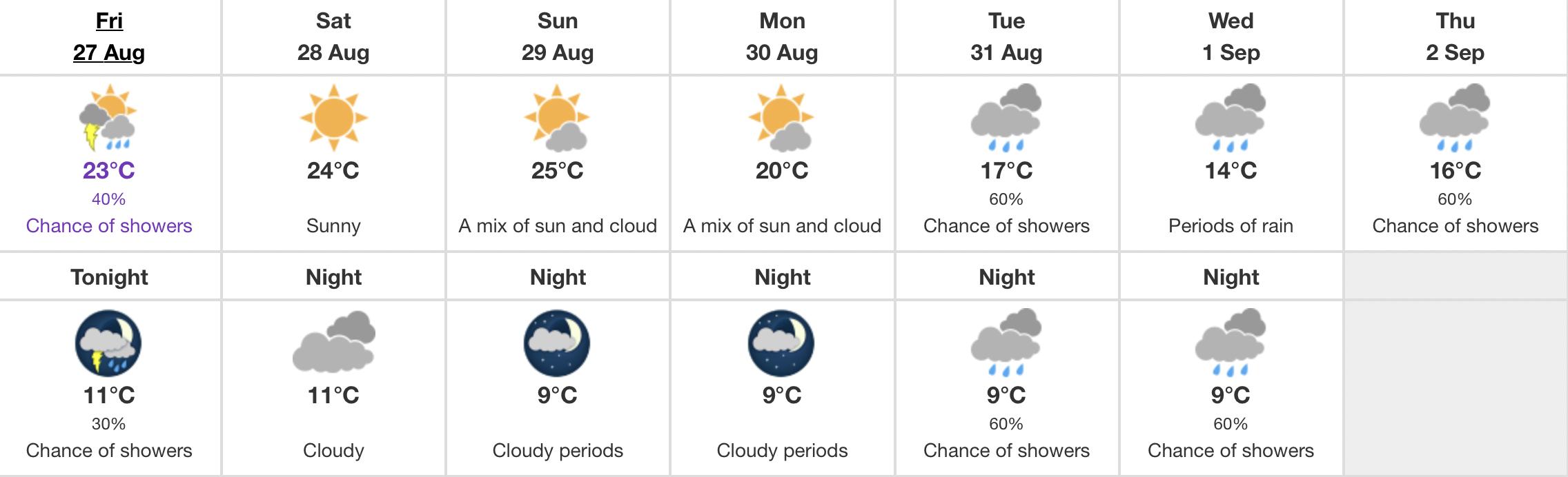 Edmonton August forecast