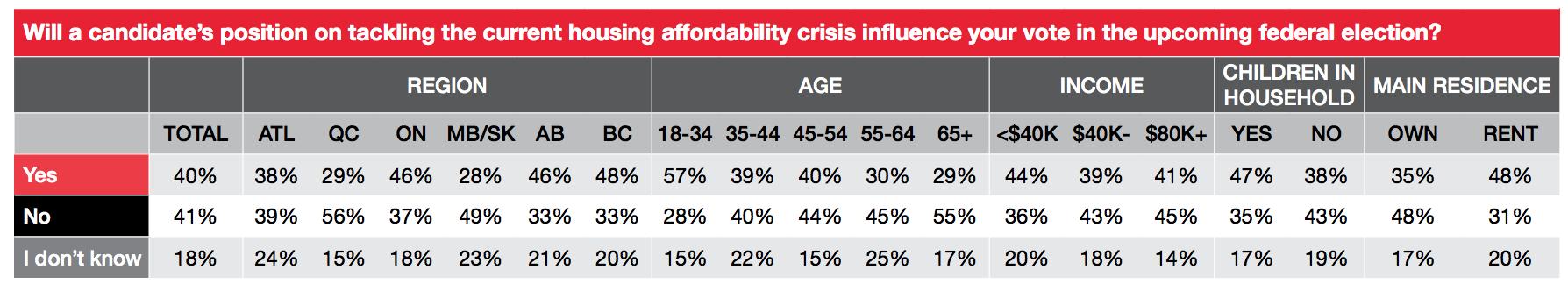 canada federal election housing affordability