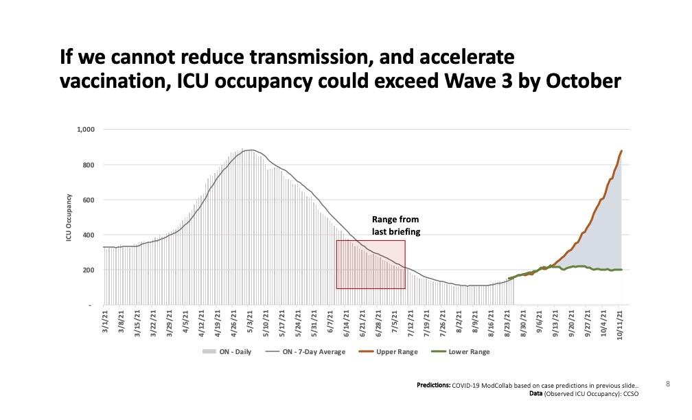 graph ICU