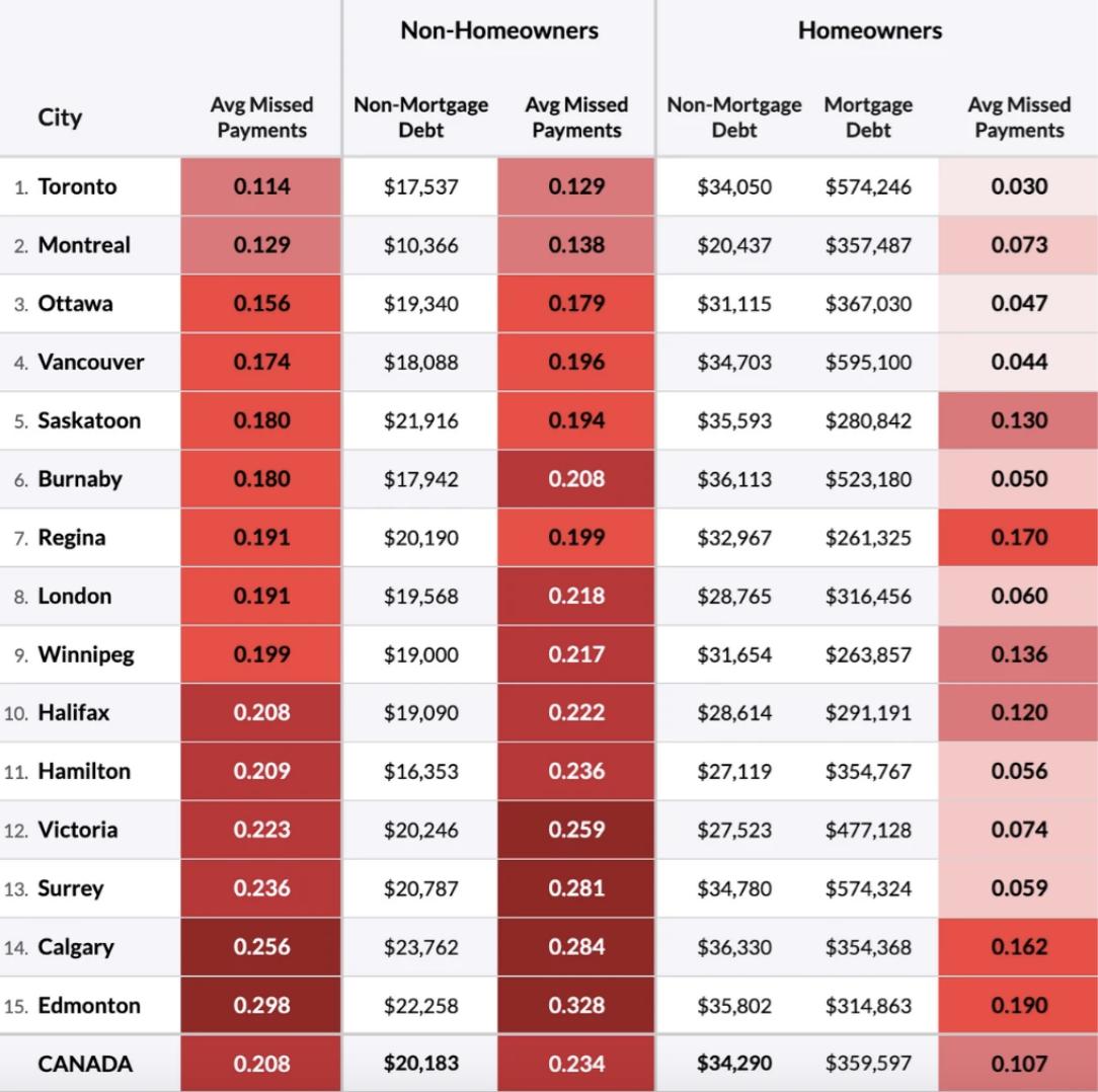 homeowner debt Calgary