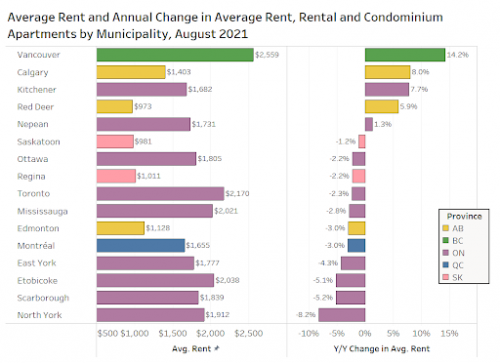 rental rates in canada