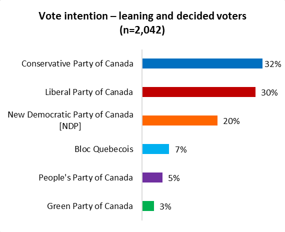 canadian federal election 2021