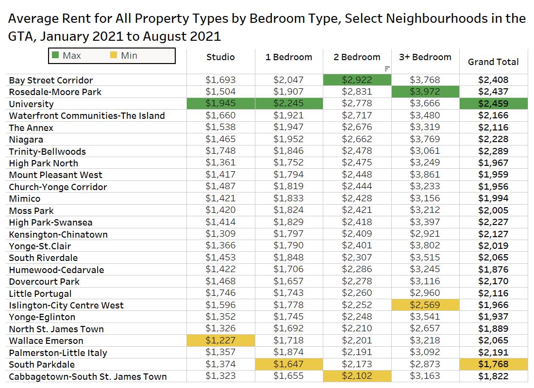 toronto cheapest neighbourhoods
