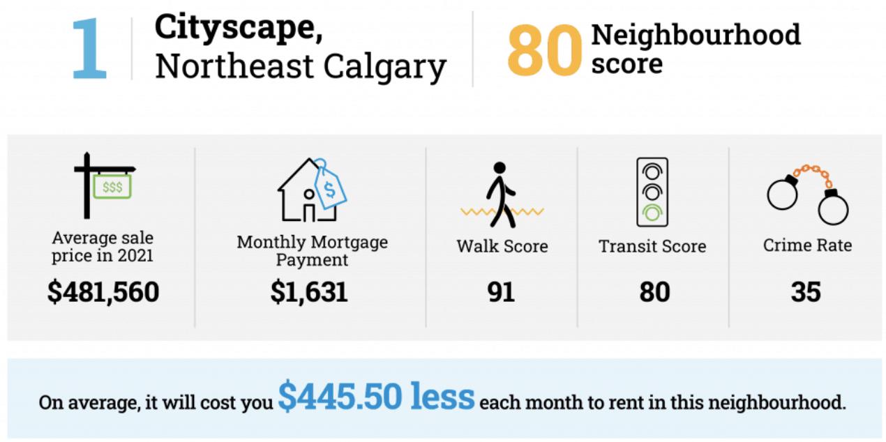Calgary rent