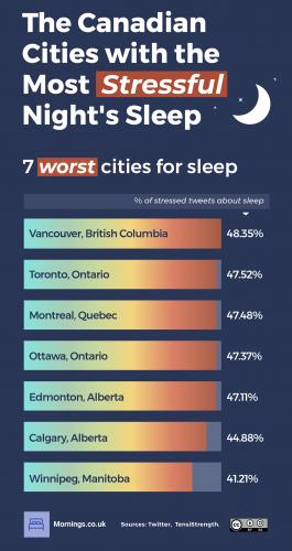 worst sleep in Canada