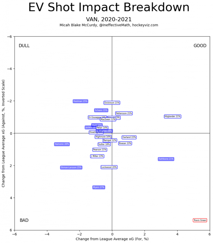 Canucks 2020-21 expected goals for and against