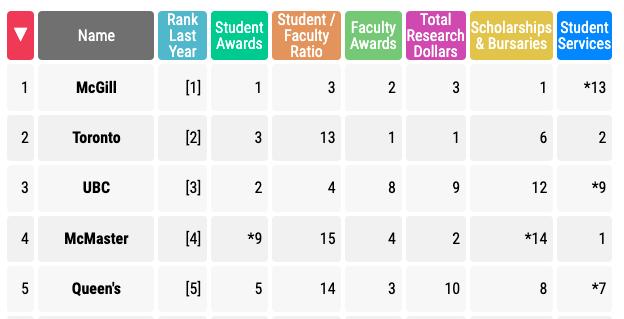 Toronto universities