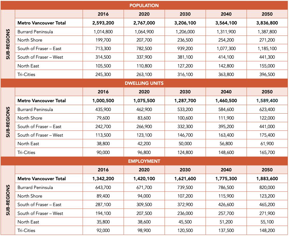 metro vancouver population growth 2050