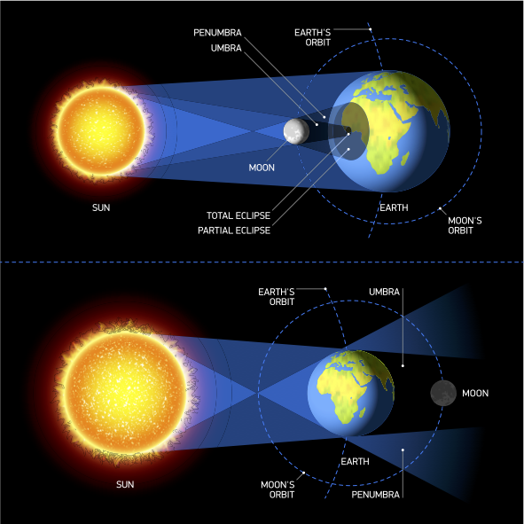 Image: Solar and Lunar Eclipse / Shutterstock