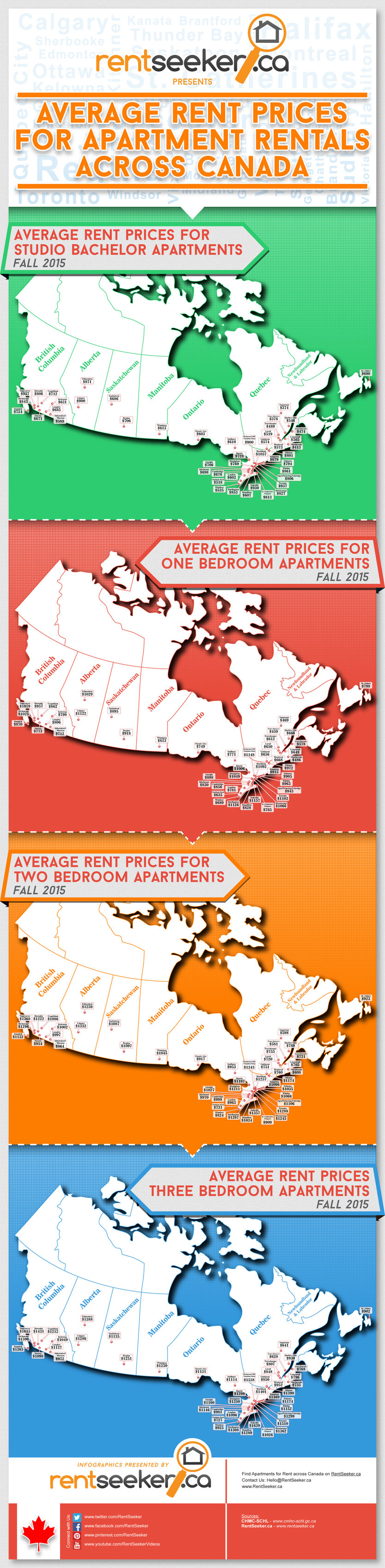 Here's how Calgary rental rates compare to the rest of Canada