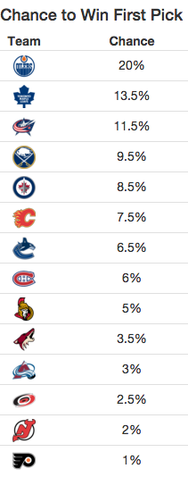 Image: NHL LotterySimulator