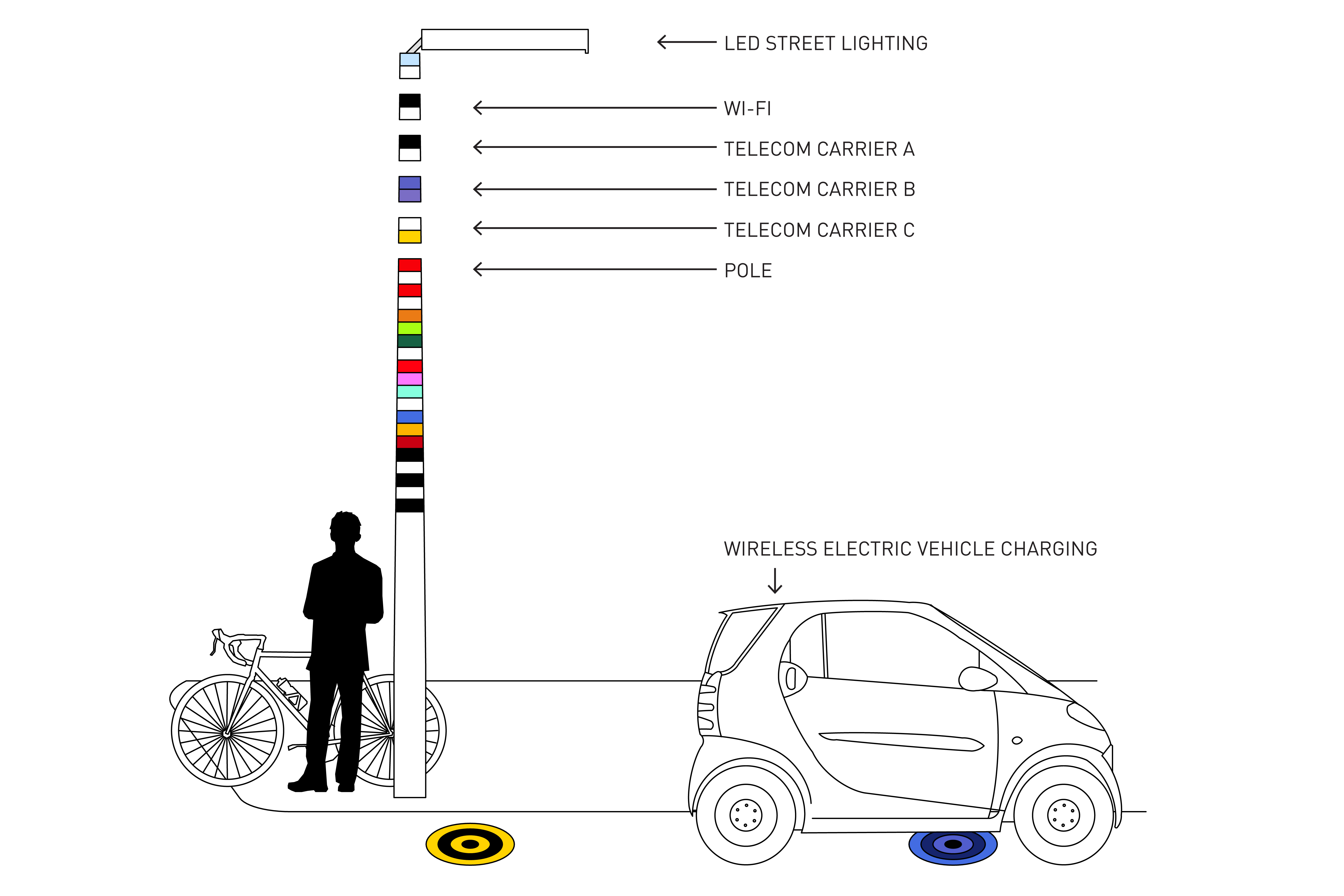 V Pole A Wi Fi Electric Vehicle Charging Lamp Post Of