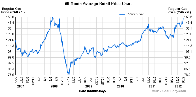 Vancouver Gas Prices Reach Record High