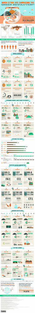 Greenest Cities in the world Infographic