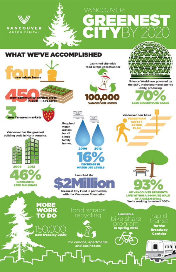 Vancouver Greenest City Infographic