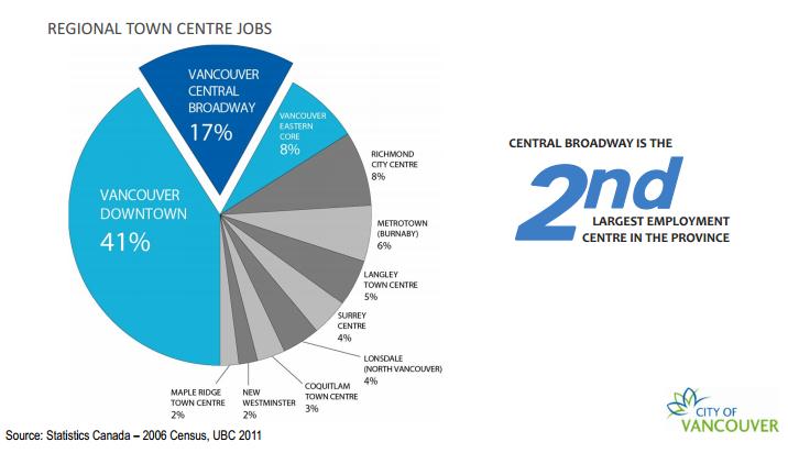 Broadway Corridor Job chart