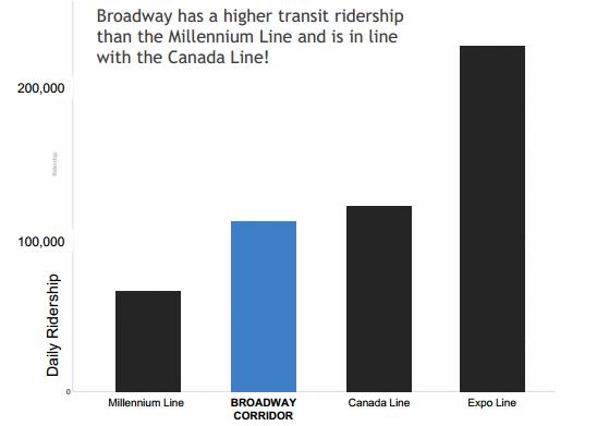 Broadway Ridership
