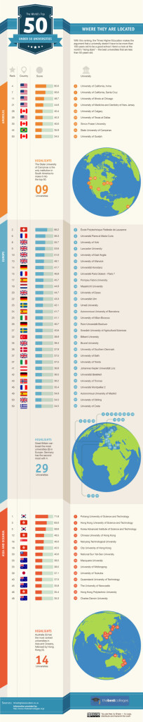 Worlds Top 50 universities created in the last 50 years