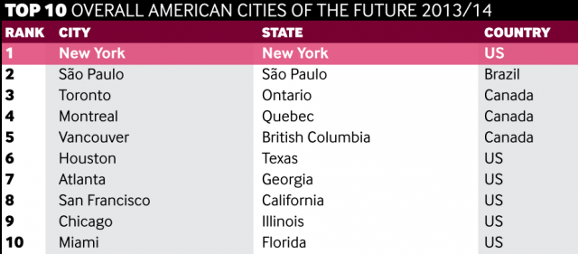 Cities of the future list
