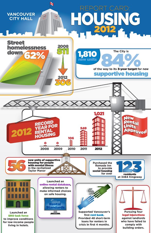 City of Vancouver infographic
