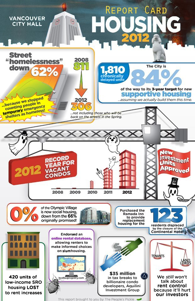 Vancouver homelessness infographic