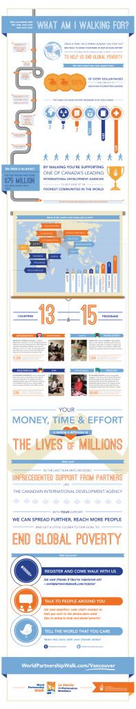 World Partnership Walk Infographic