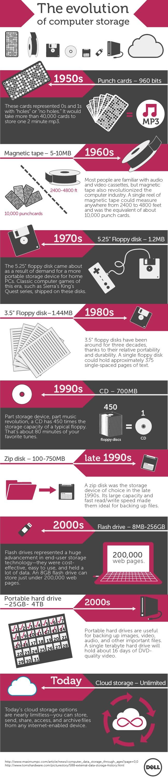 RED-Evolution-of-computer-storage 2.jpg