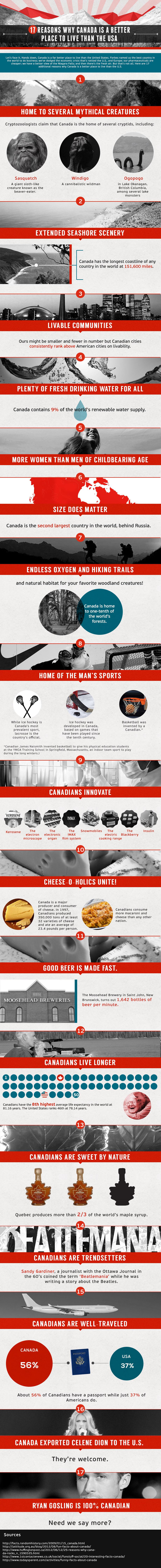 Canada vs. USA Infographic