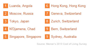 top-10-costliest-cities-for-expatriates-2013
