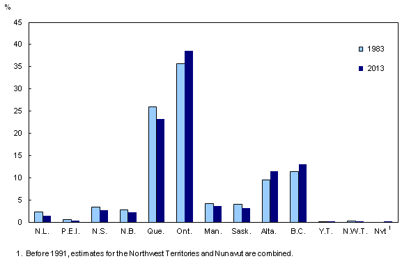 Statistics Canada - Canada Population 35 Million