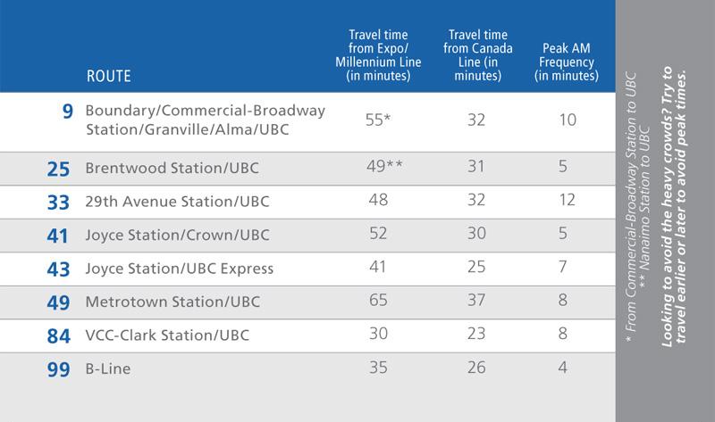 Alternative UBC Routes