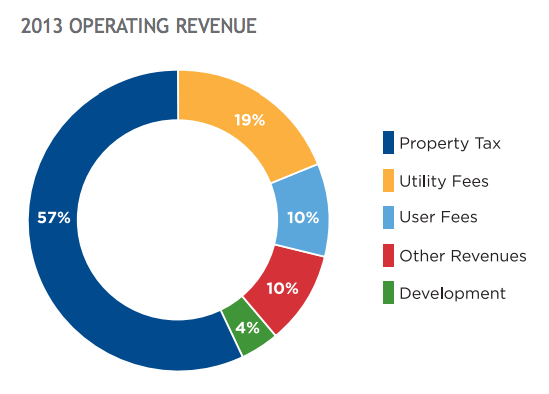 City of Vancouver 2014 Budget