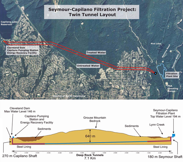 Seymour Capilano Filtration Project