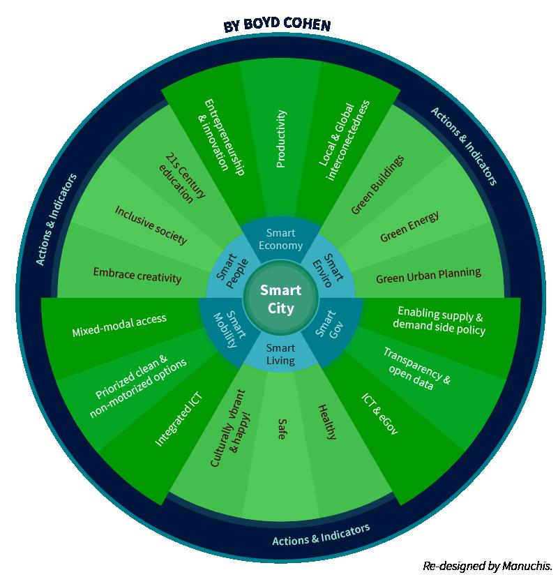 Smart Cities Wheel Boyd Cohen
