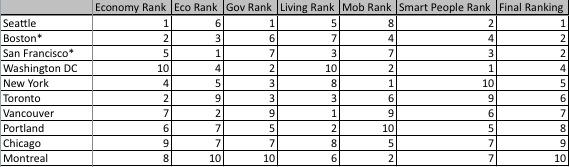 2013 smart cities ranking