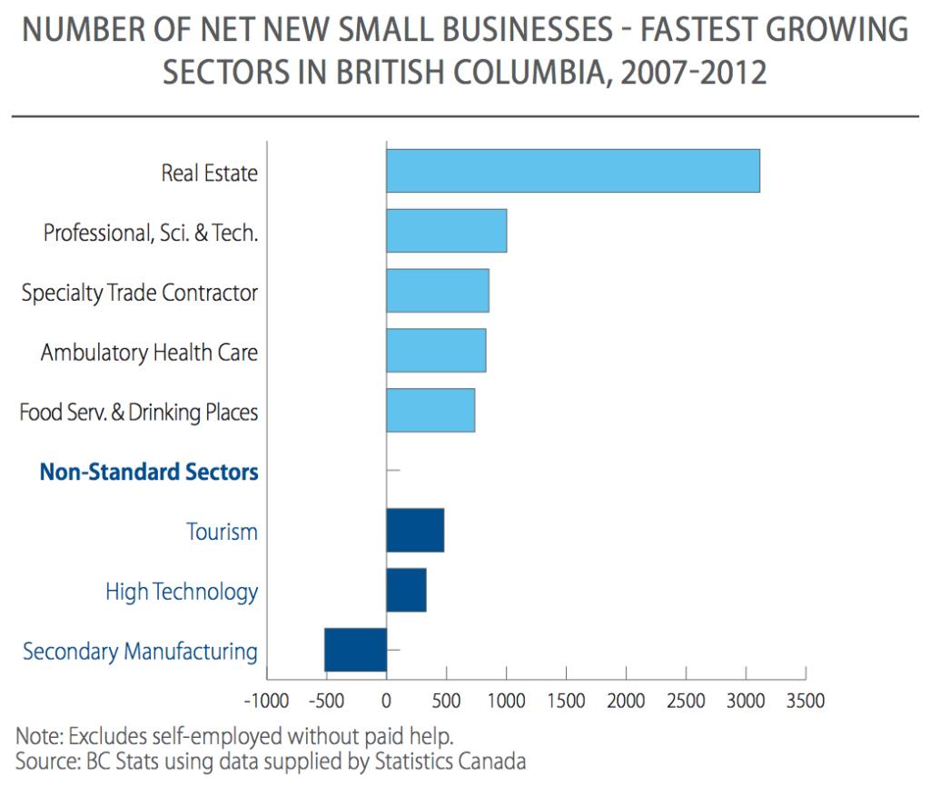 Small business profile B.C.