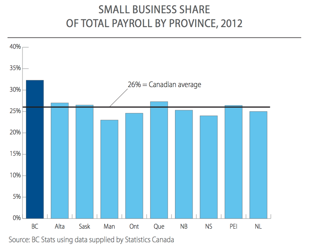 Small business profile B.C.