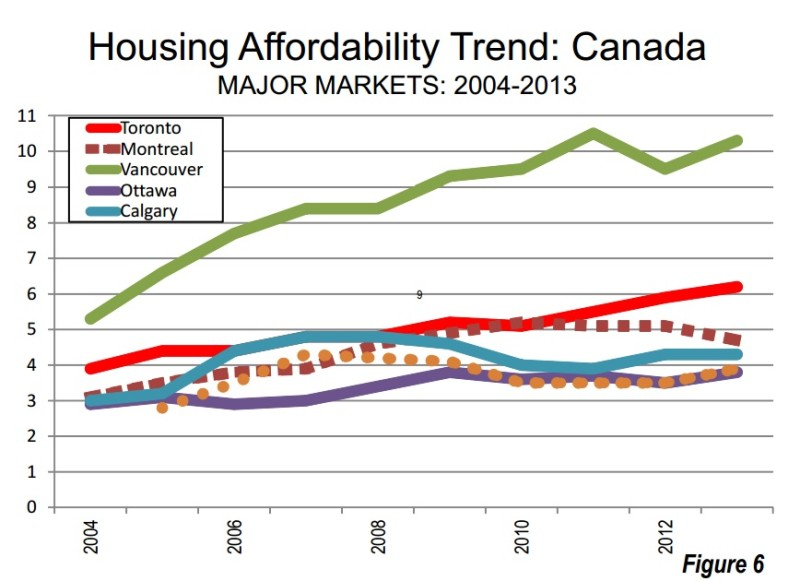 Housing Affordability Canada