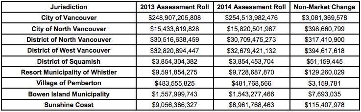 BC Assessment 2014