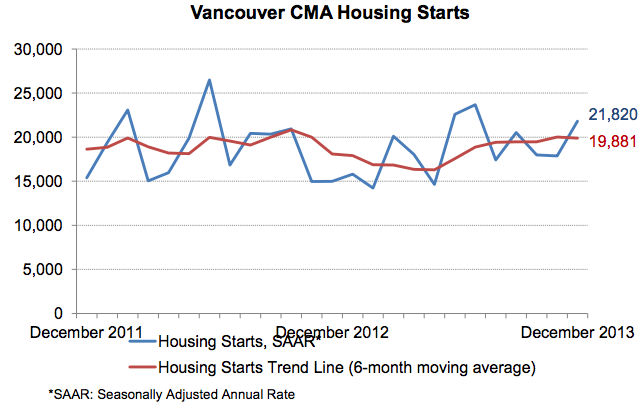 Vancouver Housing Starts 2013