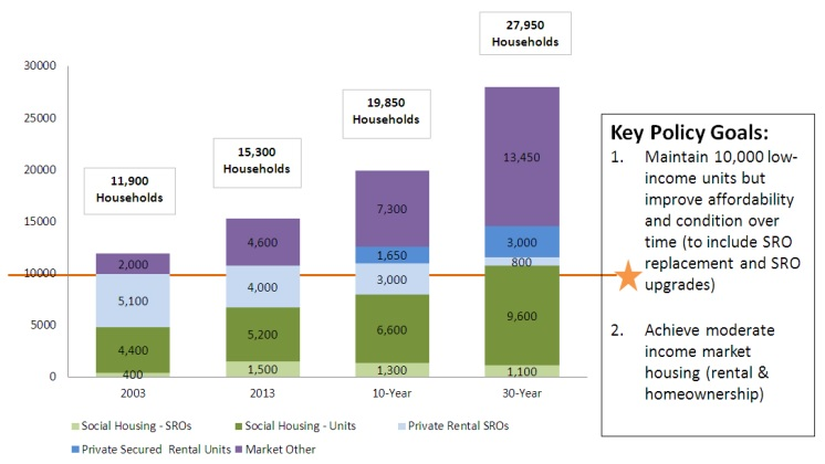 DTES Housing Plan