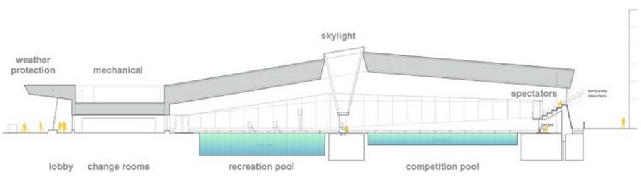 UBC Aquatic Centre