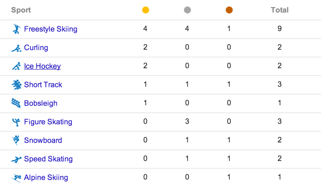 Canada Sochi  Olympic Medals