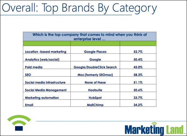 overall-brands