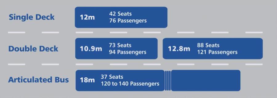 Bus diagram